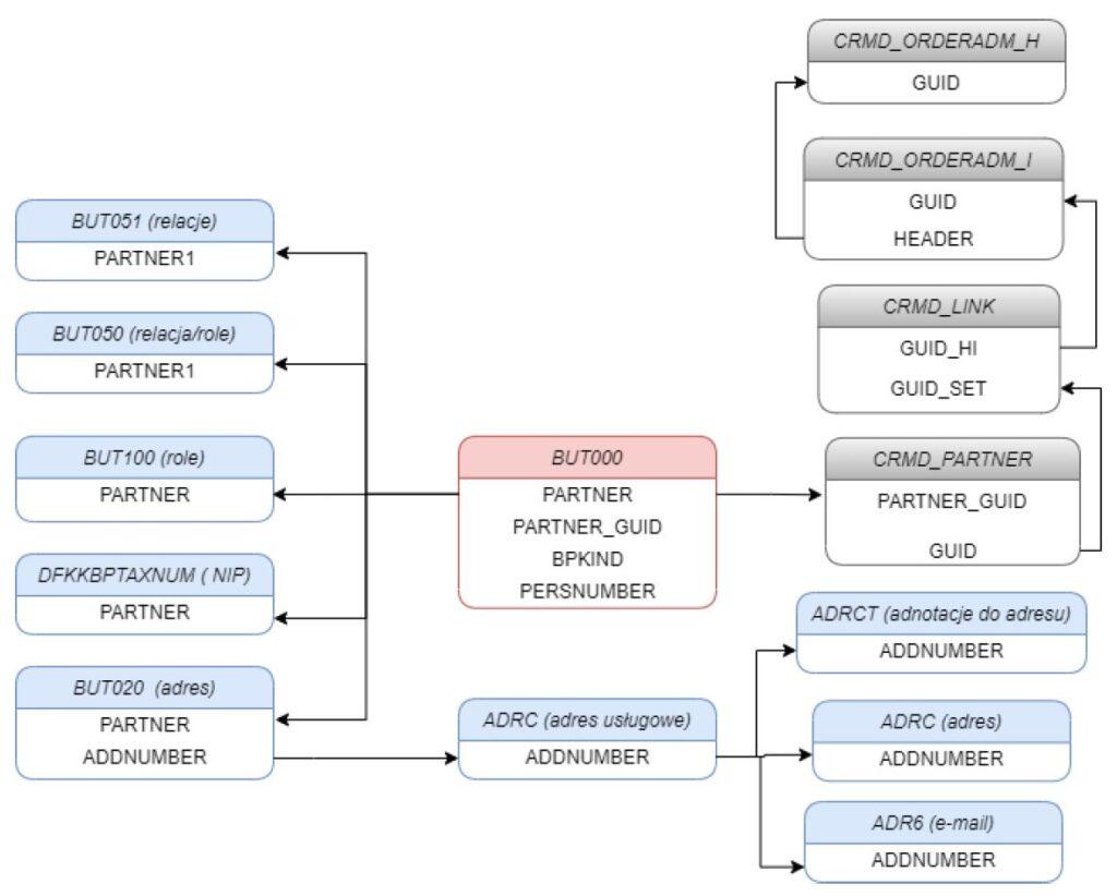 Relacje BP w SAP CRM