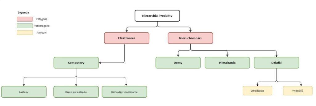 Schemat hierarchi